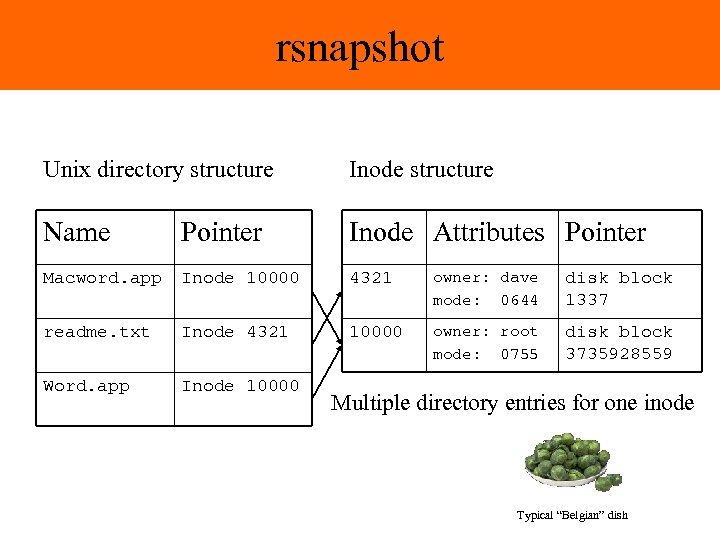 rsnapshot Unix directory structure Inode structure Name Pointer Inode Attributes Pointer Macword. app Inode