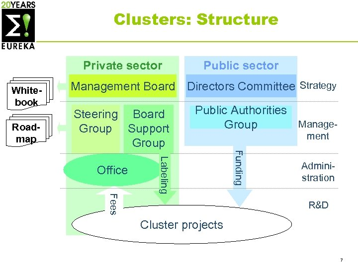 Clusters: Structure Private sector Whitebook Roadmap Public sector Management Board Directors Committee Strategy Steering