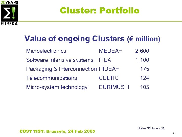 Cluster: Portfolio Value of ongoing Clusters (€ million) Microelectronics MEDEA+ Software intensive systems ITEA