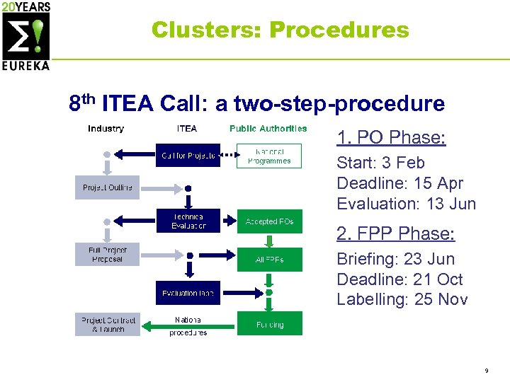 Clusters: Procedures 8 th ITEA Call: a two-step-procedure 1. PO Phase: Start: 3 Feb