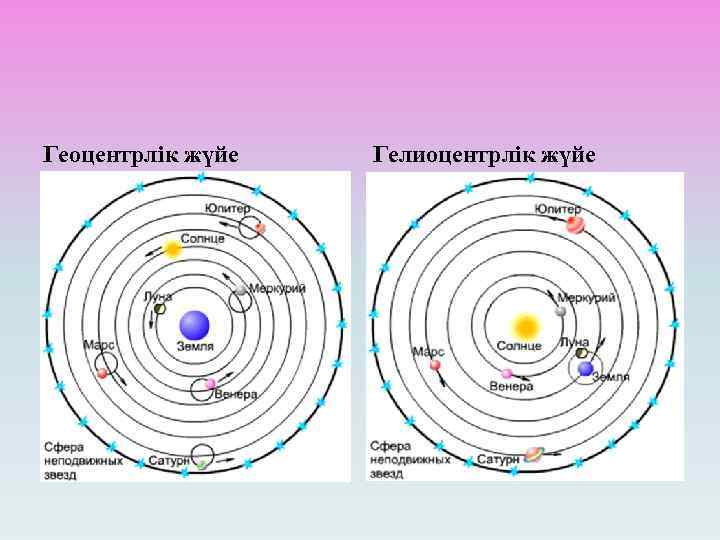 Геоцентрлік жүйе Гелиоцентрлік жүйе