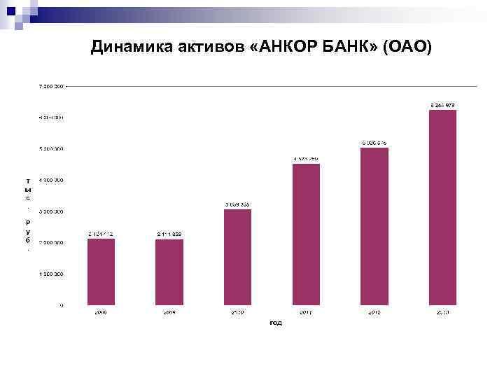 Динамика активов «АНКОР БАНК» (ОАО)