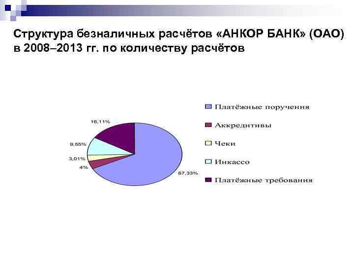 Структура безналичных расчётов «АНКОР БАНК» (ОАО) в 2008– 2013 гг. по количеству расчётов