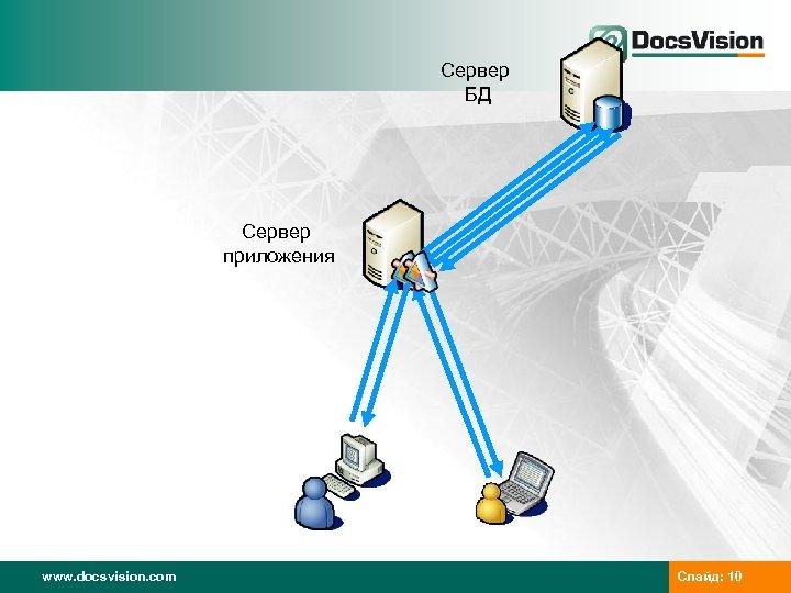 Сервер БД Сервер приложения www. docsvision. com Слайд: 10