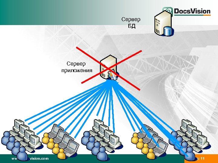 Сервер БД Сервер приложения www. docsvision. com Слайд: 11