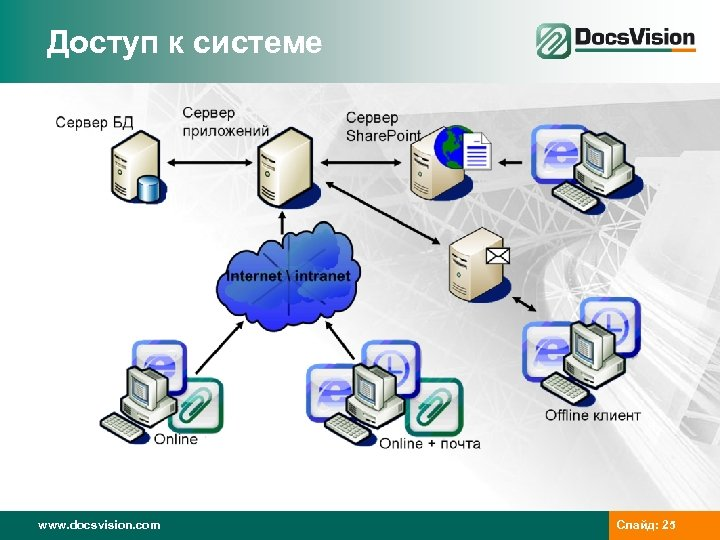 Доступ к системе www. docsvision. com Слайд: 25