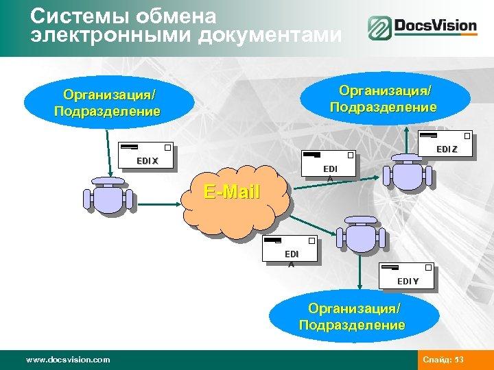 Системы обмена электронными документами Организация/ Подразделение EDI Z EDI X EDI A E-Mail EDI