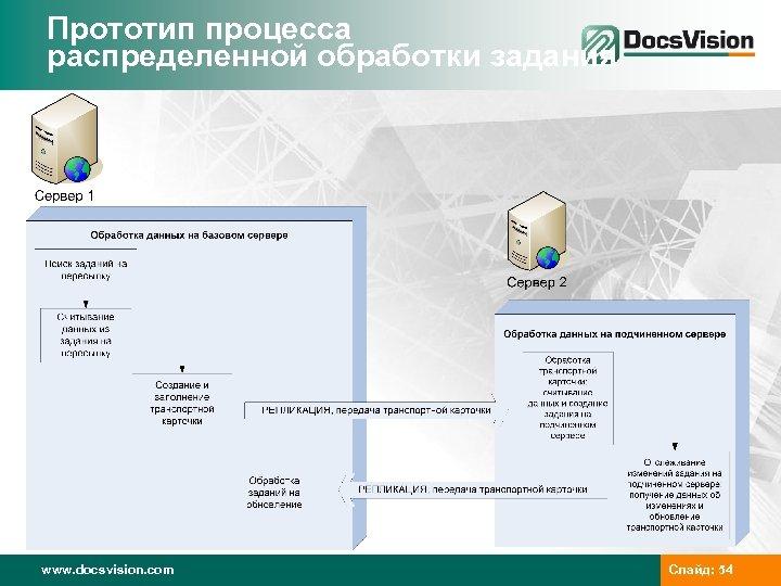 Прототип процесса распределенной обработки задания www. docsvision. com Слайд: 54