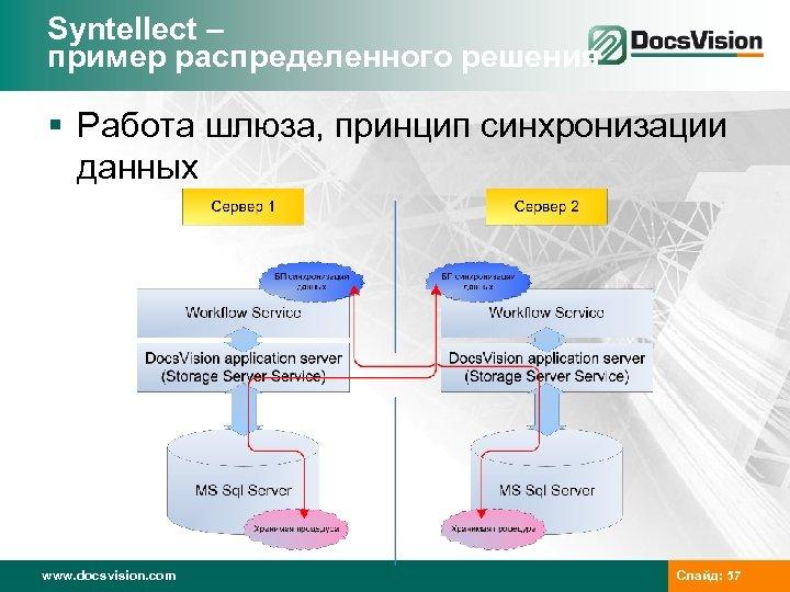 Syntellect – пример распределенного решения § Работа шлюза, принцип синхронизации данных www. docsvision. com