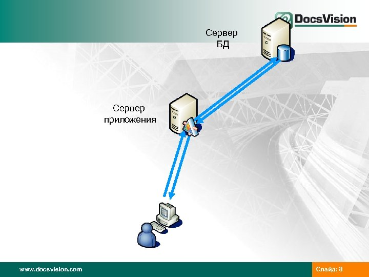 Сервер БД Сервер приложения www. docsvision. com Слайд: 8
