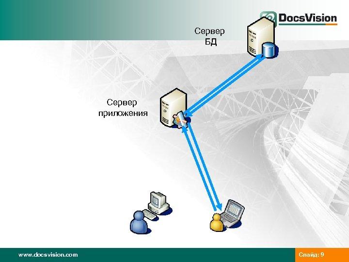 Сервер БД Сервер приложения www. docsvision. com Слайд: 9