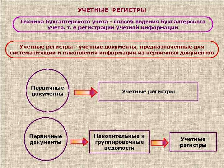 системы учета единство шпаргалка бухгалтерского