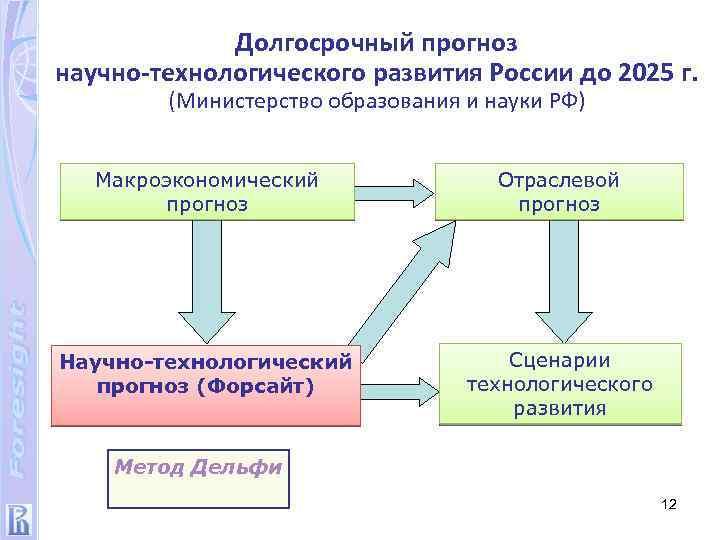 Долгосрочный прогноз научно-технологического развития России до 2025 г. (Министерство образования и науки РФ) Макроэкономический
