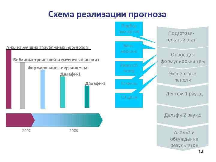 Схема реализации прогноза Подбор экспертов Анализ лучших зарубежных прогнозов Библиометрический и патентный анализ Формирование