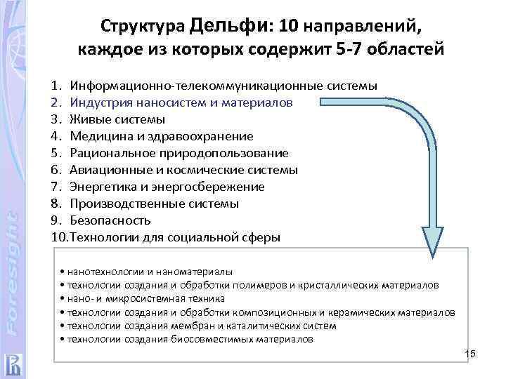 Структура Дельфи: 10 направлений, каждое из которых содержит 5 -7 областей 1. Информационно-телекоммуникационные системы