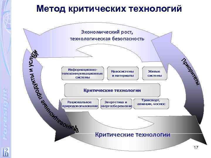 Метод критических технологий Экономический рост, технологическая безопасность Информационнотелекоммуникационные системы Наносистемы и материалы Живые системы