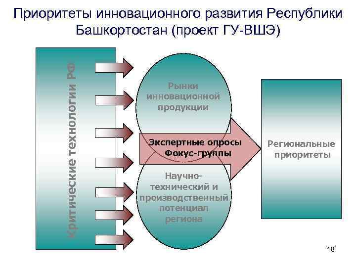 Критические технологии РФ Приоритеты инновационного развития Республики Башкортостан (проект ГУ-ВШЭ) Рынки инновационной продукции Экспертные