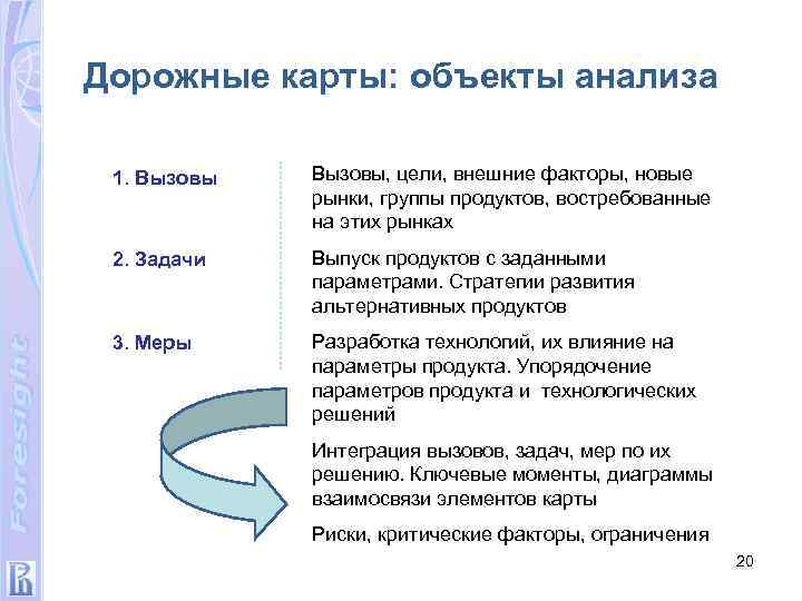 Дорожные карты: объекты анализа 1. Вызовы, цели, внешние факторы, новые рынки, группы продуктов, востребованные