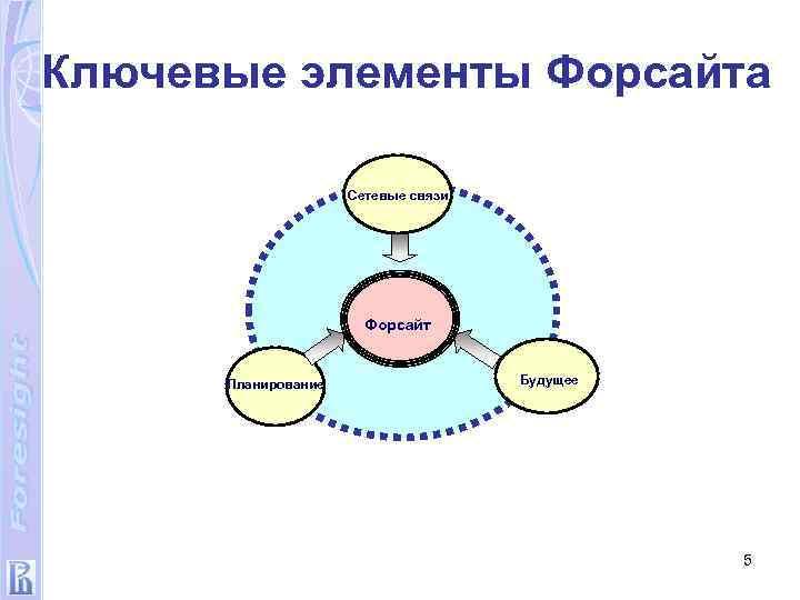 Ключевые элементы Форсайта Сетевые связи Форсайт Планирование Будущее 5