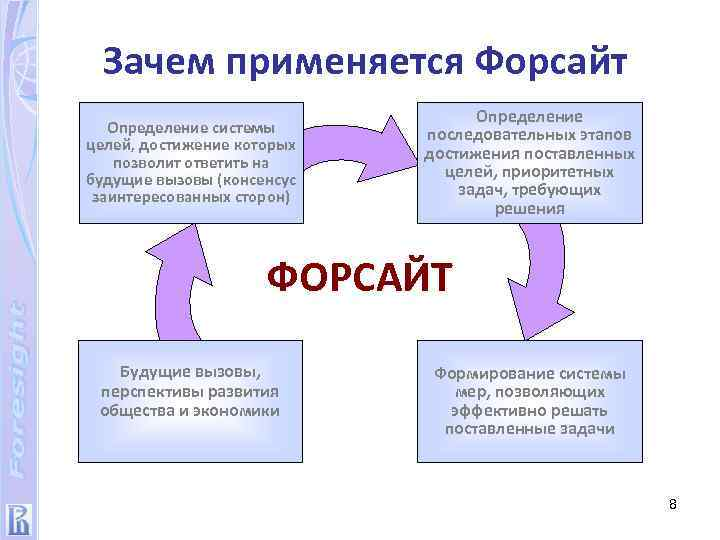 Зачем применяется Форсайт Определение системы целей, достижение которых позволит ответить на будущие вызовы (консенсус