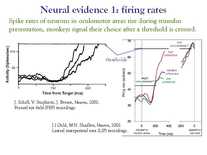 Neural evidence 1: firing rates Spike rates of neurons in oculomotor areas rise during