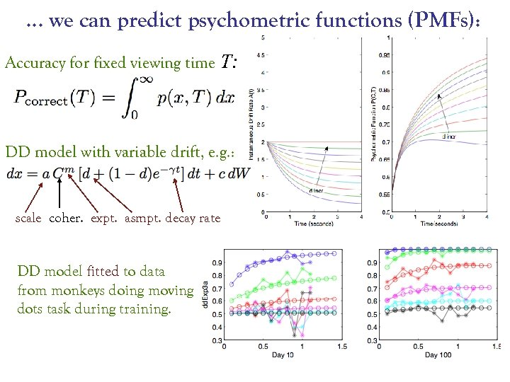 … we can predict psychometric functions (PMFs): Accuracy for fixed viewing time T: DD
