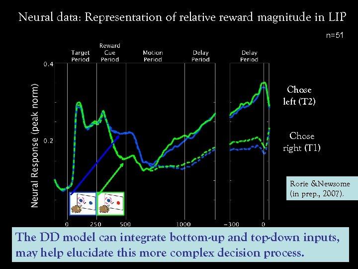 Neural data: Representation of relative reward magnitude in LIP n=51 Chose left (T 2)