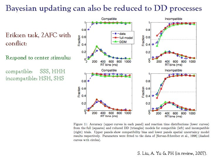 Bayesian updating can also be reduced to DD processes Eriksen task, 2 AFC with