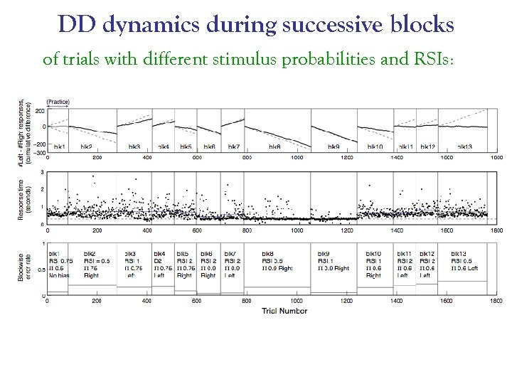DD dynamics during successive blocks of trials with different stimulus probabilities and RSIs: