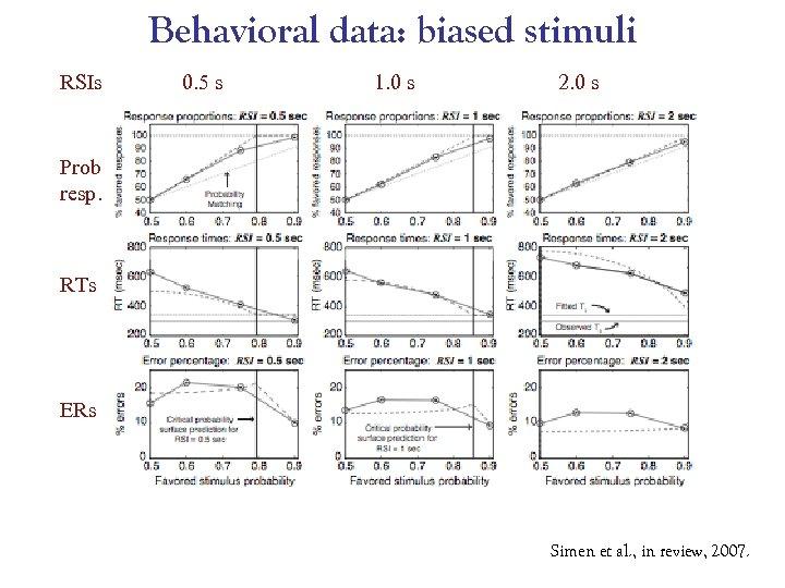 Behavioral data: biased stimuli RSIs 0. 5 s 1. 0 s 2. 0 s