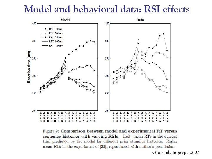 Model and behavioral data: RSI effects Gao et al. , in prep. , 2007.