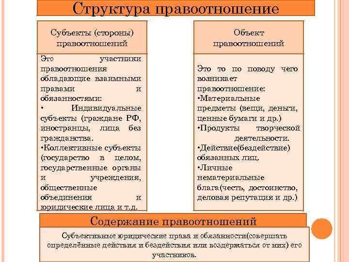 Структура правоотношение Субъекты (стороны) правоотношений Объект правоотношений участники правоотношения обладающие взаимными правами и обязанностями: