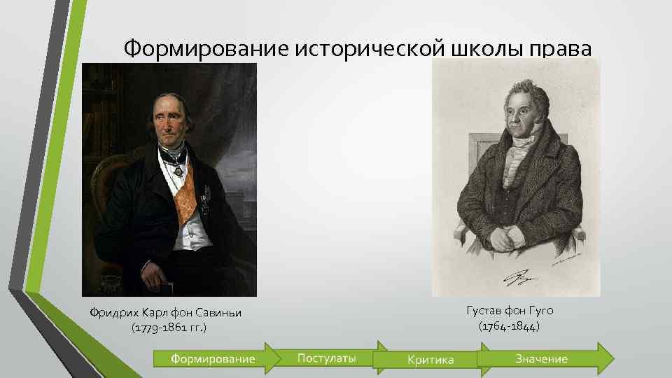 Формирование исторической школы права Фридрих Карл фон Савиньи (1779 -1861 гг. ) Густав фон