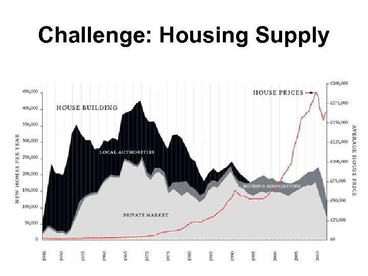 Challenge: Housing Supply