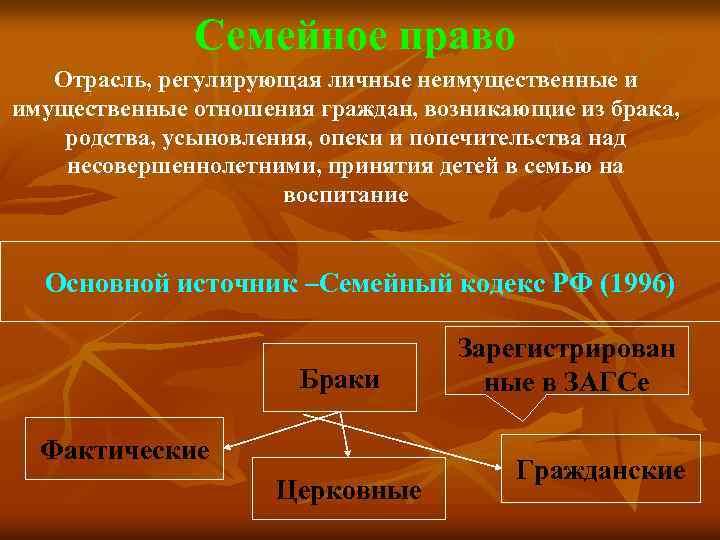 Семейное право Отрасль, регулирующая личные неимущественные и имущественные отношения граждан, возникающие из брака, родства,