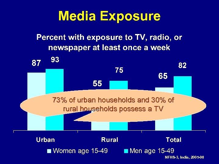 Media Exposure 73% of urban households and 30% of rural households possess a TV