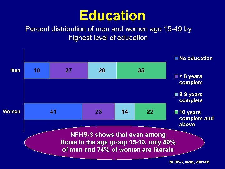 Education NFHS-3 shows that even among those in the age group 15 -19, only