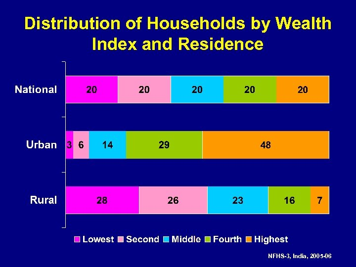 Distribution of Households by Wealth Index and Residence NFHS-3, India, 2005 -06
