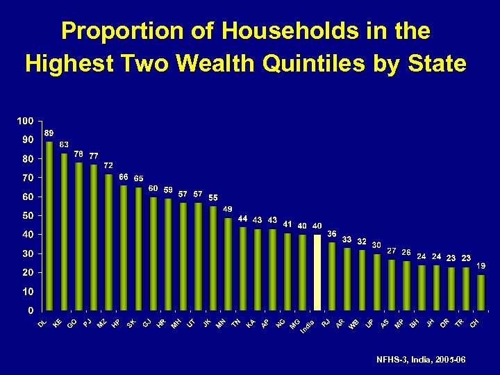 Proportion of Households in the Highest Two Wealth Quintiles by State NFHS-3, India, 2005