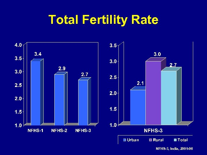 Total Fertility Rate NFHS-3, India, 2005 -06