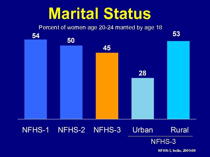 Marital Status Percent of women age 20 -24 married by age 18 NFHS-3, India,