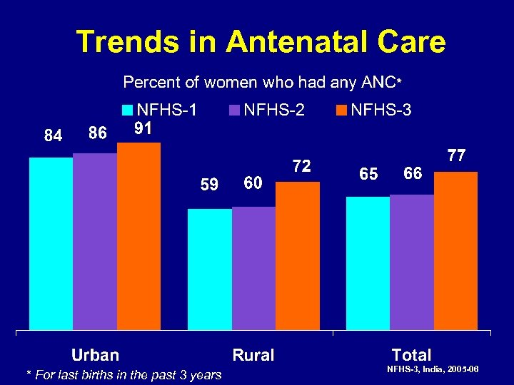 Trends in Antenatal Care * For last births in the past 3 years NFHS-3,