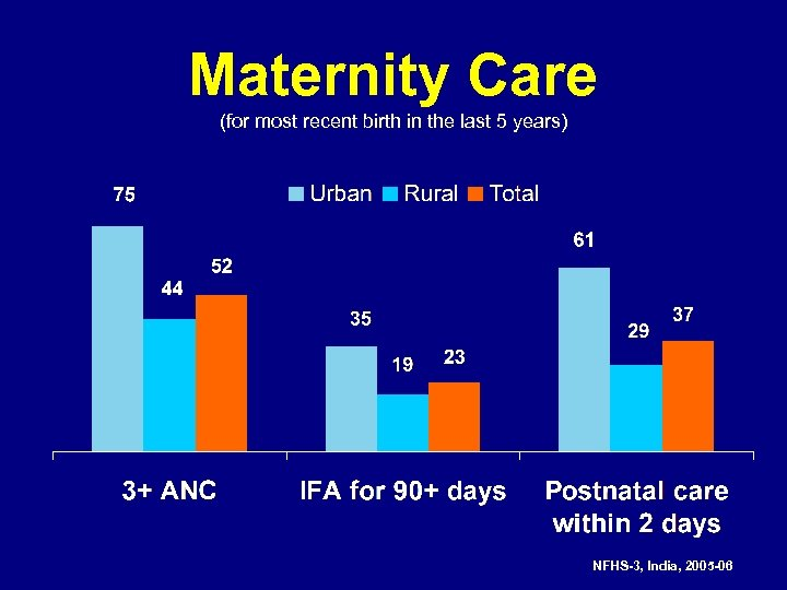 Maternity Care (for most recent birth in the last 5 years) NFHS-3, India, 2005
