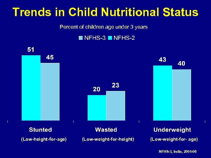 Trends in Child Nutritional Status Percent of children age under 3 years (Low-height-for-age) (Low-weight-for-height)