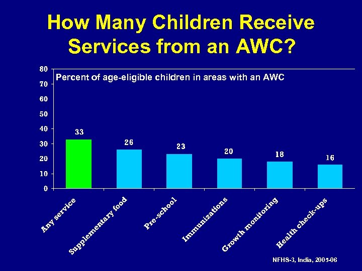 How Many Children Receive Services from an AWC? Percent of age-eligible children in areas