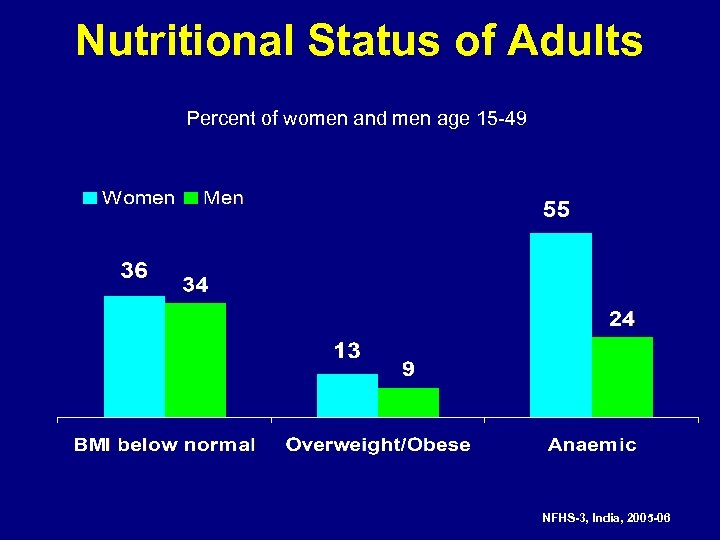 Nutritional Status of Adults Percent of women and men age 15 -49 NFHS-3, India,