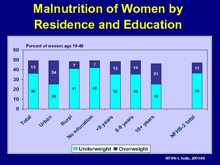 Malnutrition of Women by Residence and Education Percent of women age 15 -49 NFHS-3,