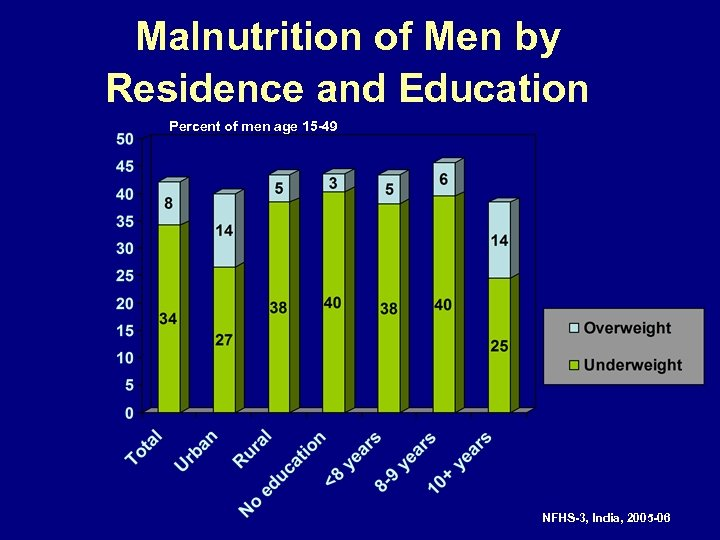 Malnutrition of Men by Residence and Education Percent of men age 15 -49 NFHS-3,