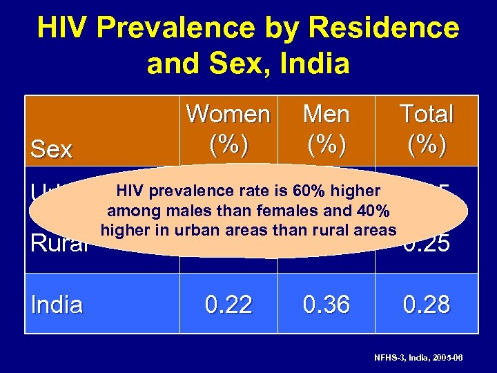 HIV Prevalence by Residence and Sex, India Sex Urban Rural India Women (%) Men