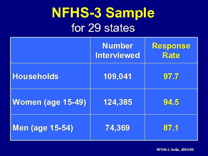 NFHS-3 Sample for 29 states Number Interviewed Response Rate Households 109, 041 97. 7